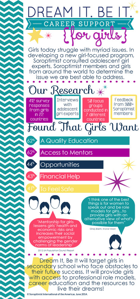 Dream It Be It - Infographic / Soroptimist